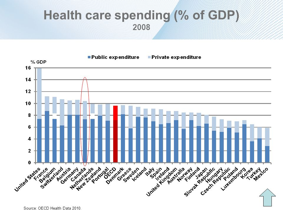 Health care spending (% of GDP) 2008