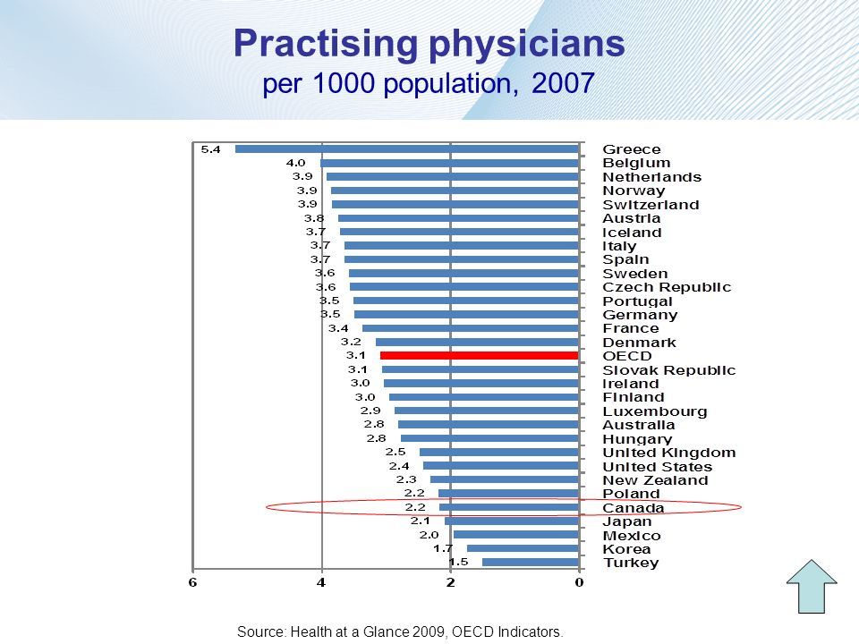 Practising physicians per 1000 population, 2007