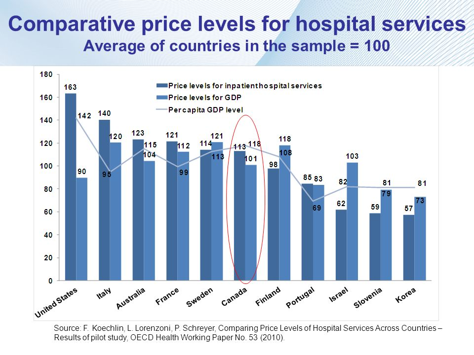 Comparative price levels for hospital services Average of countries in the sample = 100