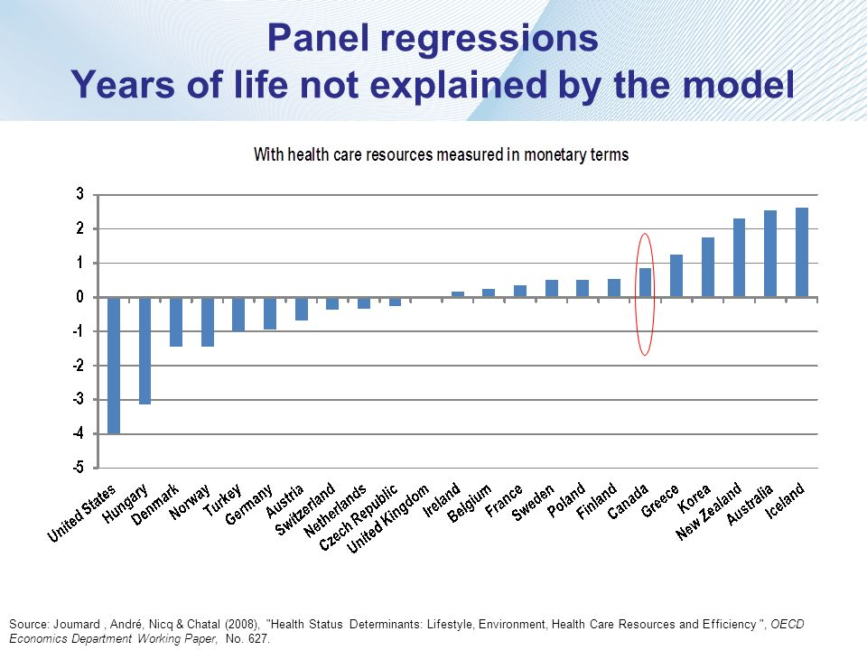 Panel regressions Years of life not explained by the model
