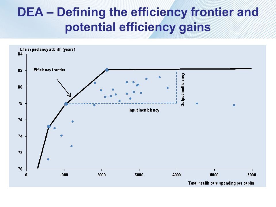 DEA – Defining the efficiency frontier and potential efficiency gains