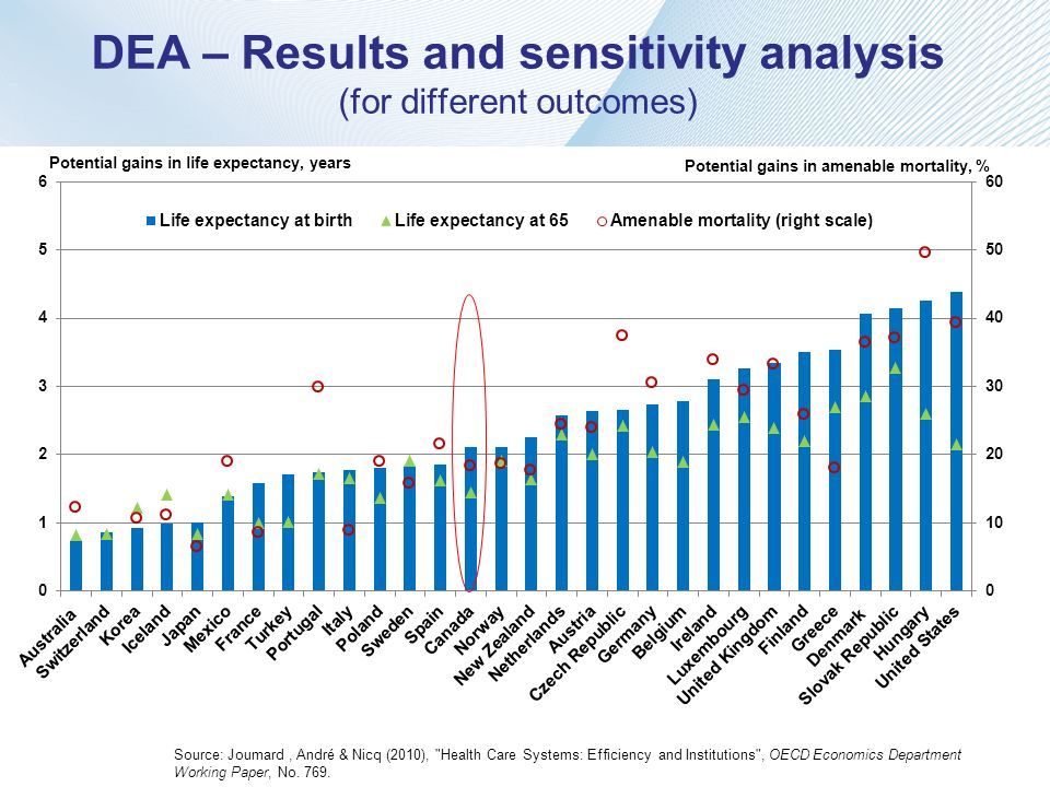 DEA – Results and sensitivity analysis (for different outcomes)