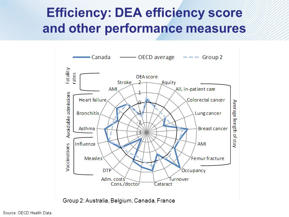 Efficiency: DEA efficiency score and other performance measures