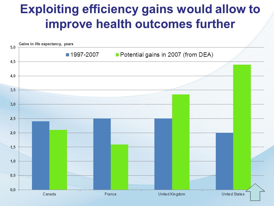 Exploiting efficiency gains would allow to improve health outcomes further