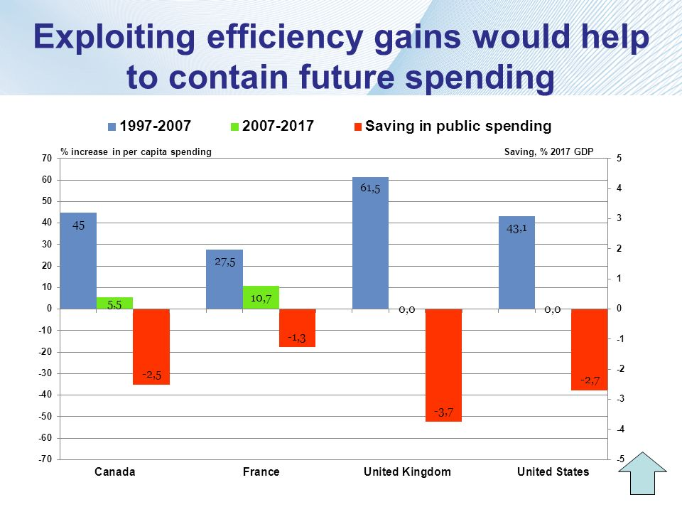 Exploiting efficiency gains would help to contain future spending