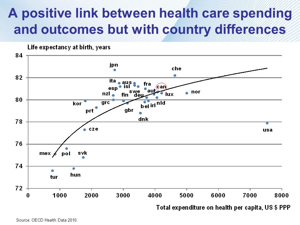 A positive link between health care spending and outcomes but with country differences