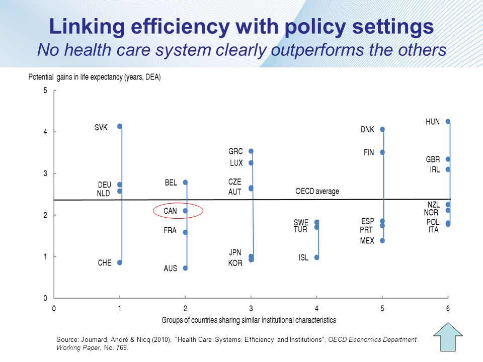 Linking efficiency with policy settings No health care system clearly outperforms the others