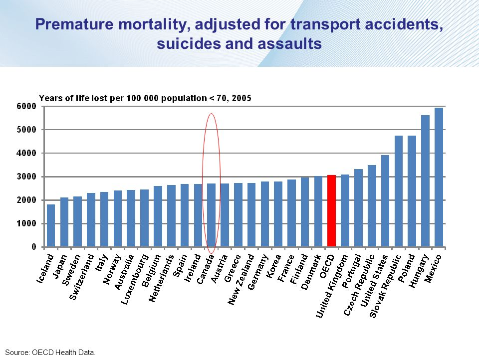 Premature mortality, adjusted for transport accidents, suicides and assaults
