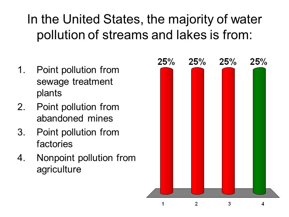 In the United States, the majority of water pollution of streams and lakes is from:
