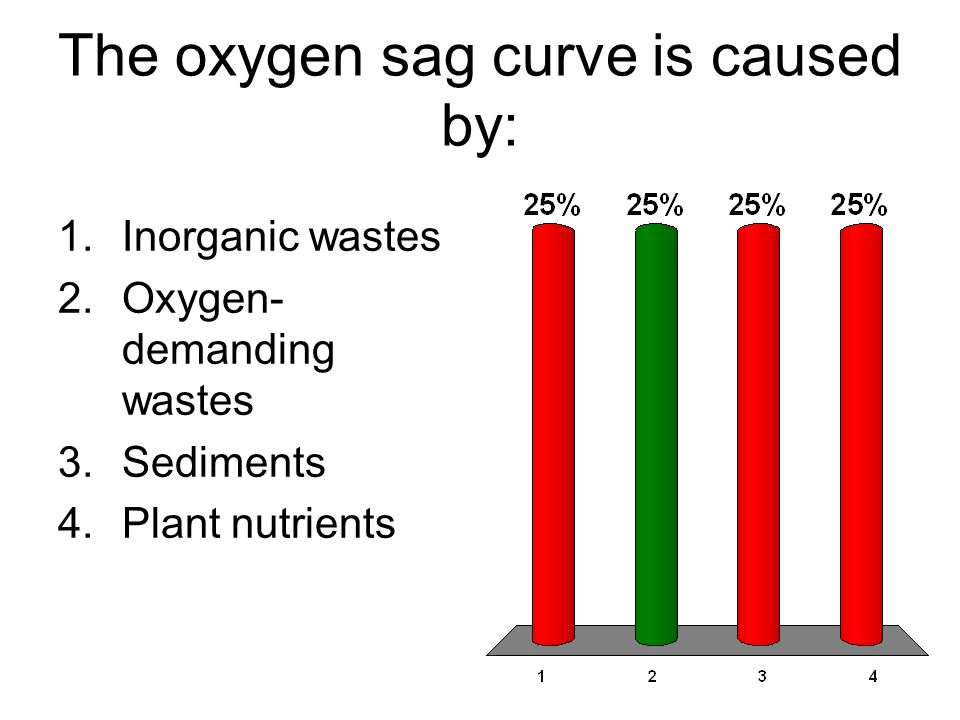 The oxygen sag curve is caused by: