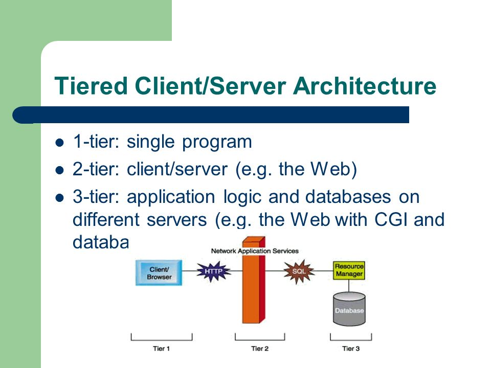 Tiered Client/Server Architecture