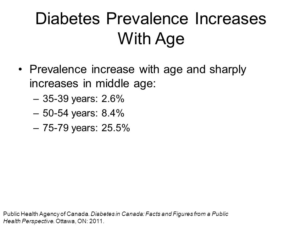 Diabetes Prevalence Increases With Age