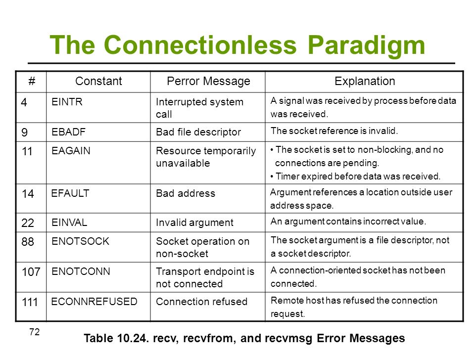 Sockets Chapter 10 from the book: Inter-process Communications in