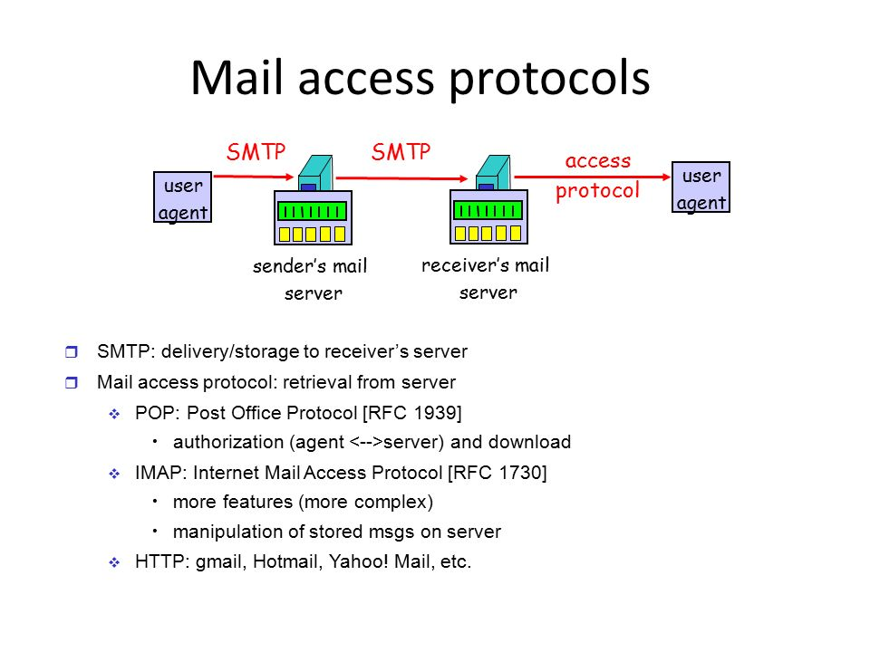 Mail access protocols SMTP SMTP access protocol user agent user agent