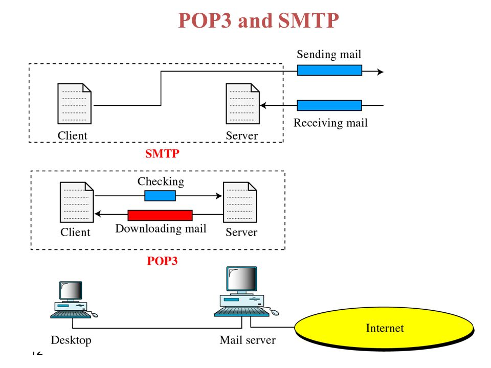 POP3 and SMTP