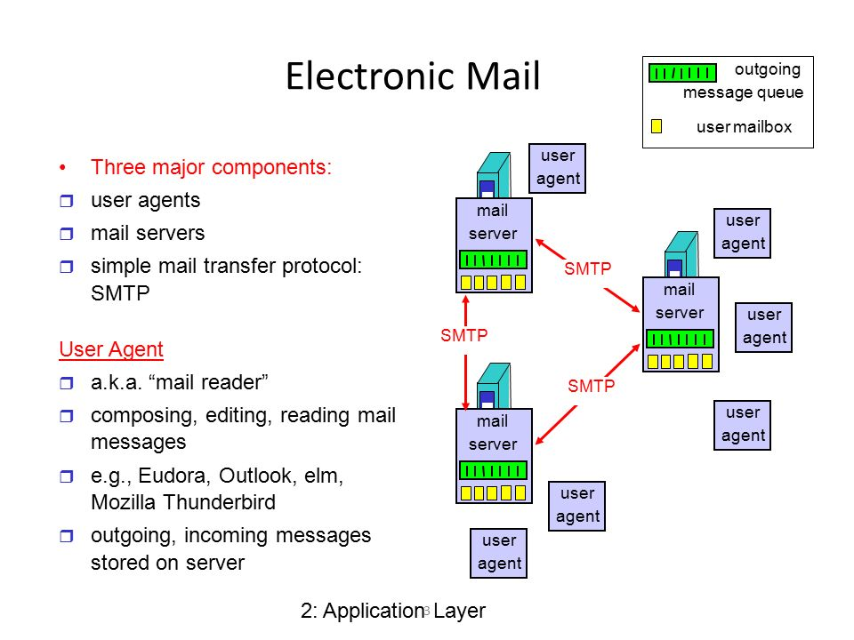 Electronic Mail Three major components: user agents mail servers