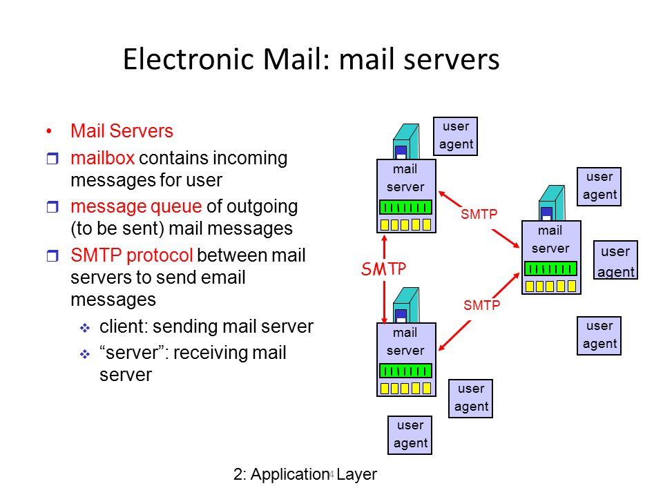 SMTP, POP3, IMAP  - ppt download