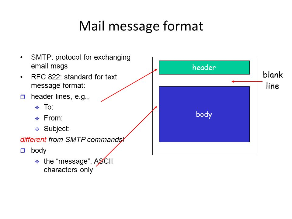 Mail message format blank line