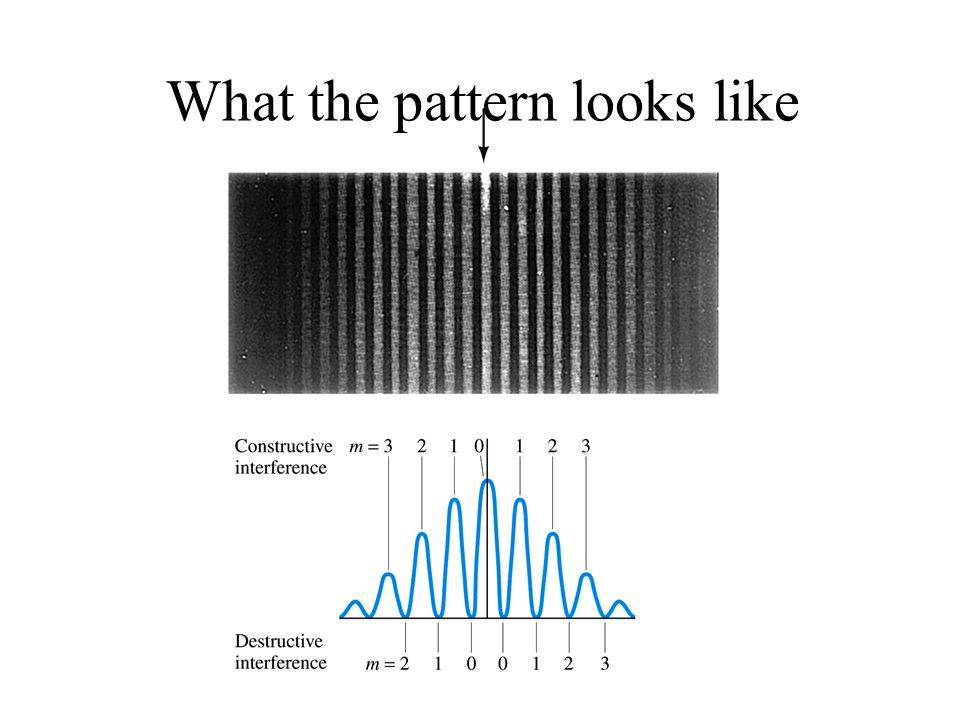 What the pattern looks like