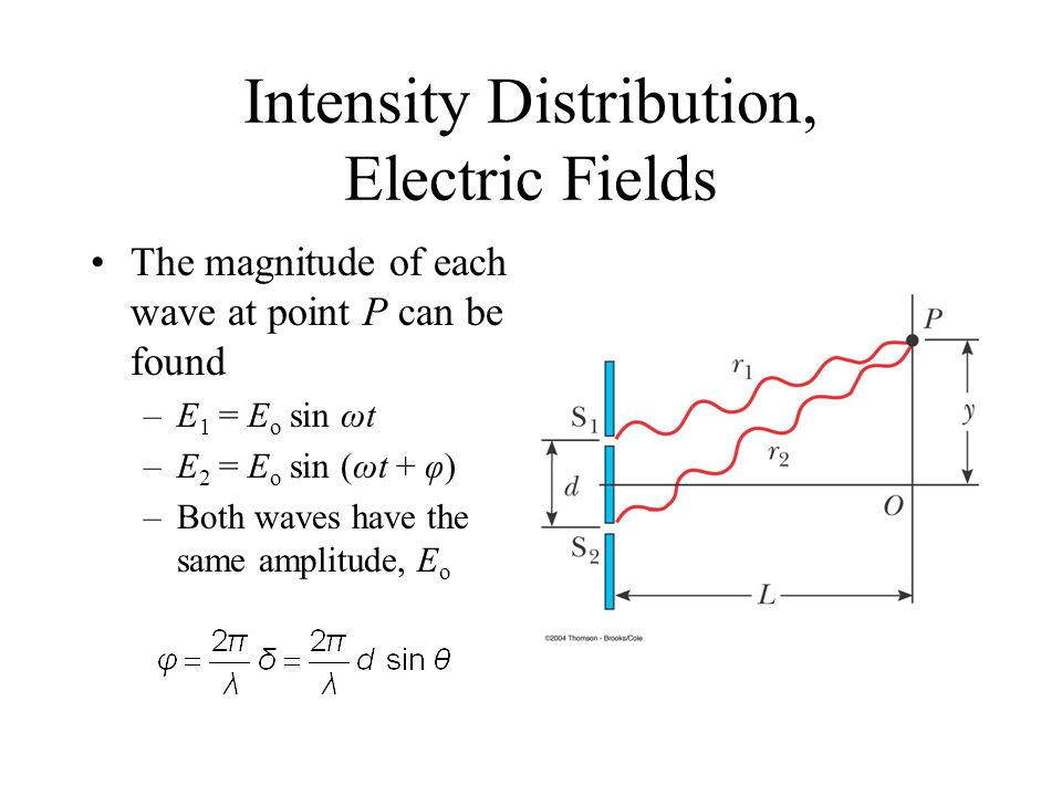 Intensity Distribution, Electric Fields