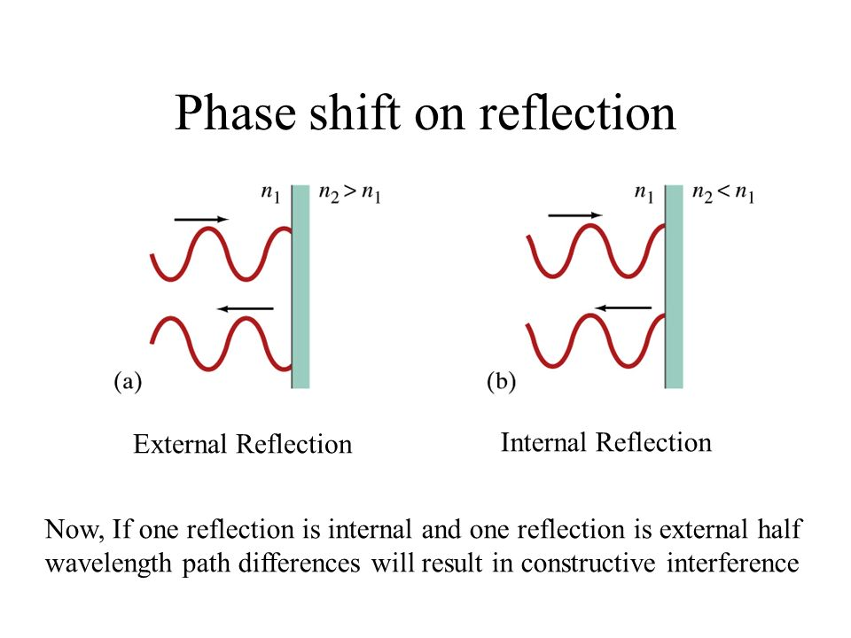 Phase shift on reflection