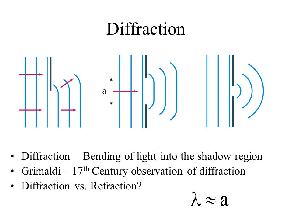 Diffraction Diffraction – Bending of light into the shadow region