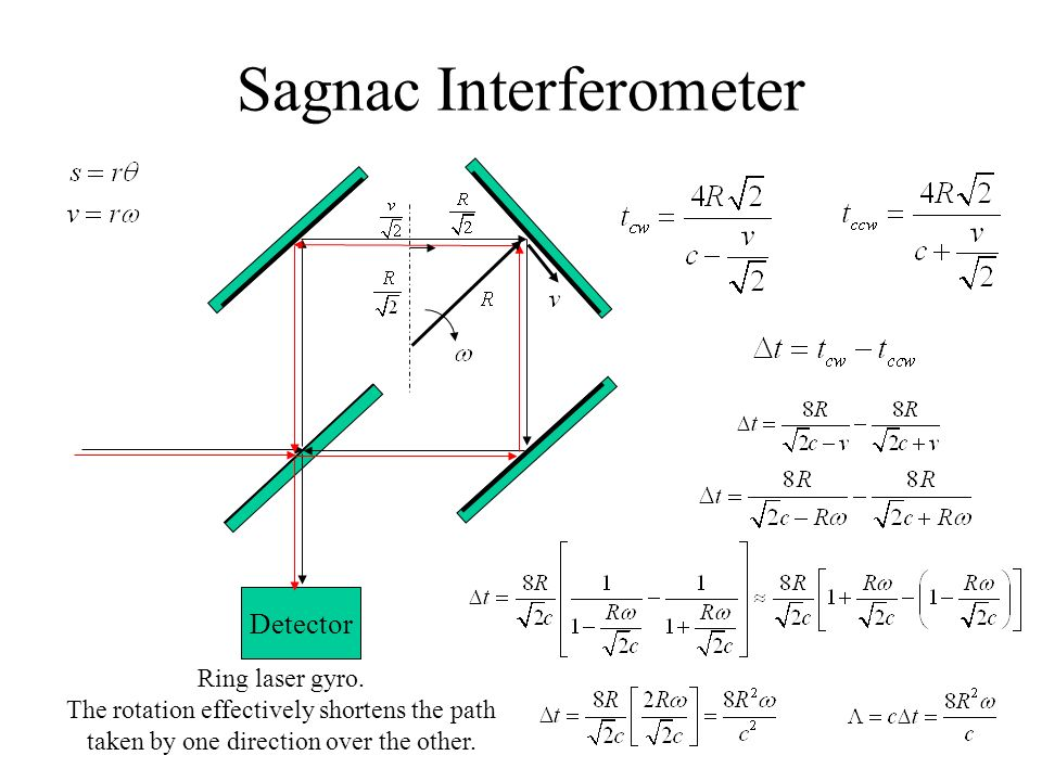 Sagnac Interferometer