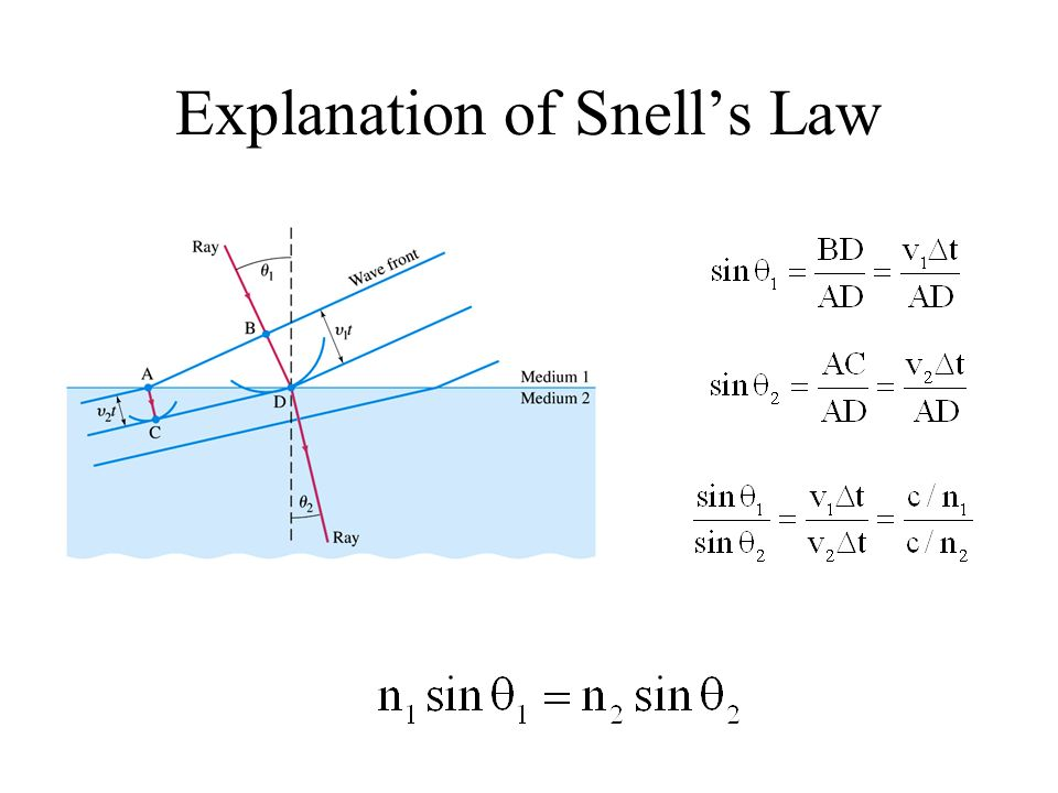Explanation of Snell's Law