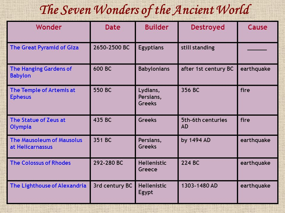 The Seven Wonders of the Ancient World - ppt video online