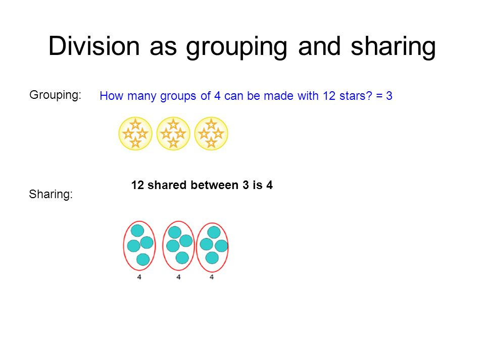 Division as grouping and sharing