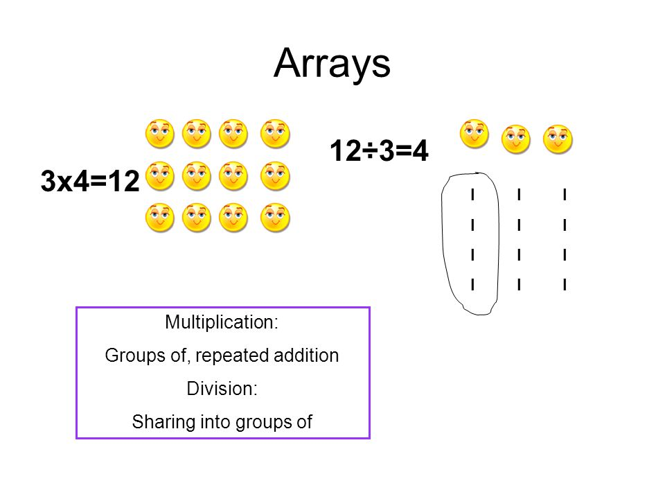 Groups of, repeated addition