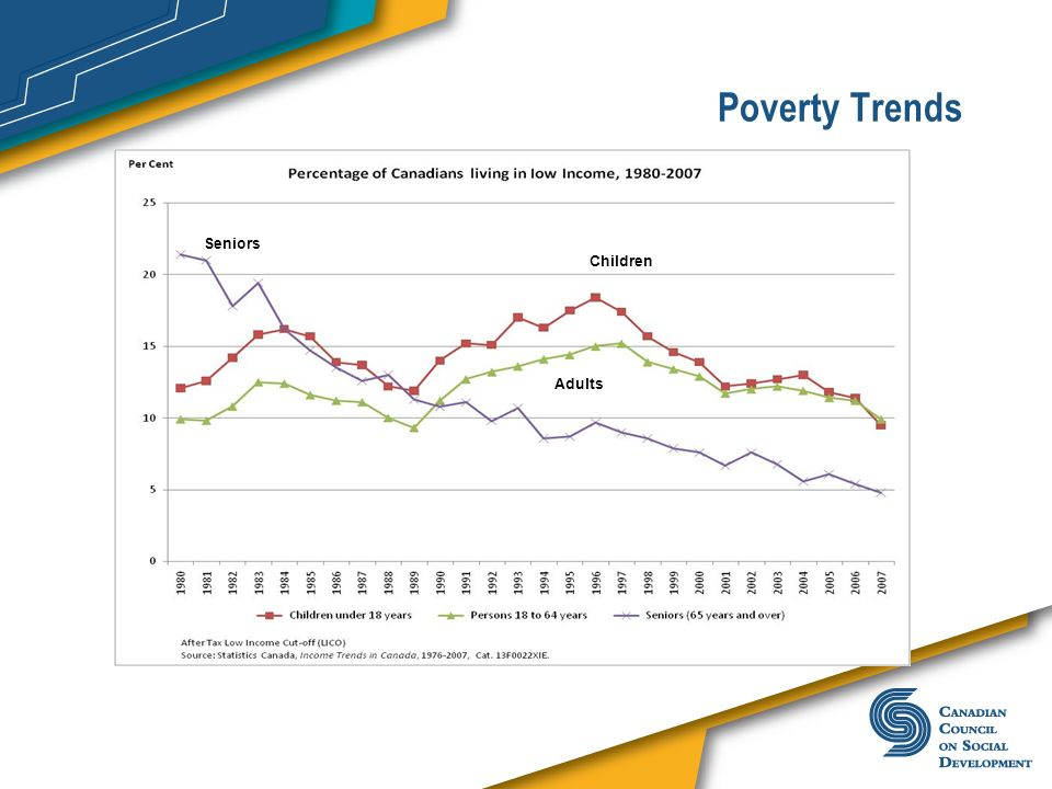 Poverty Trends Seniors. Children. Adults.