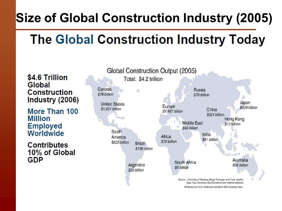 china construction market