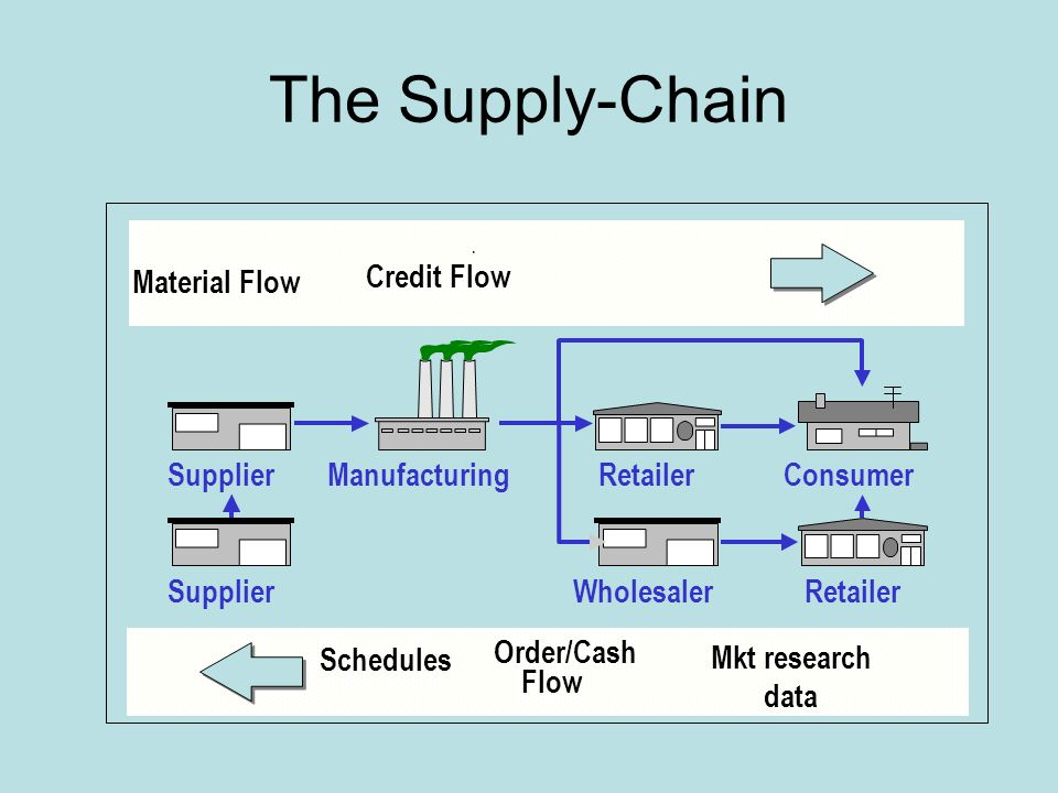 Operations Management Supply Chain Management - ppt video online download