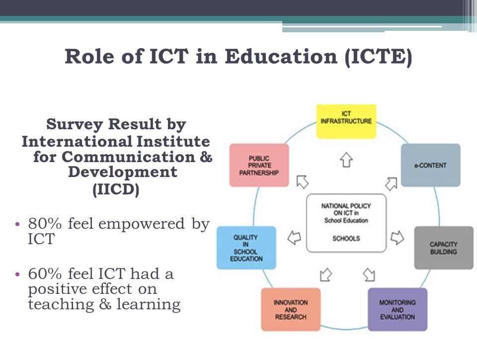 Role of ICT in Education (ICTE)