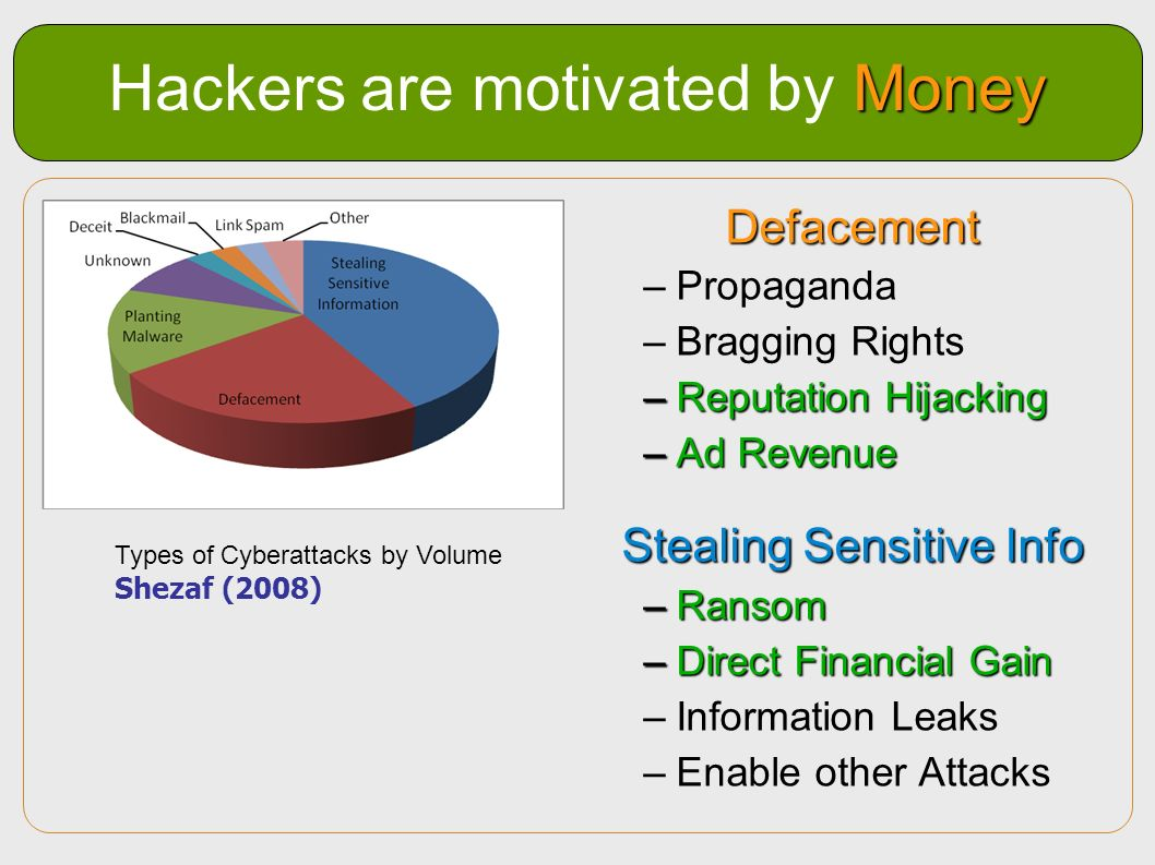 Hackers are motivated by Money