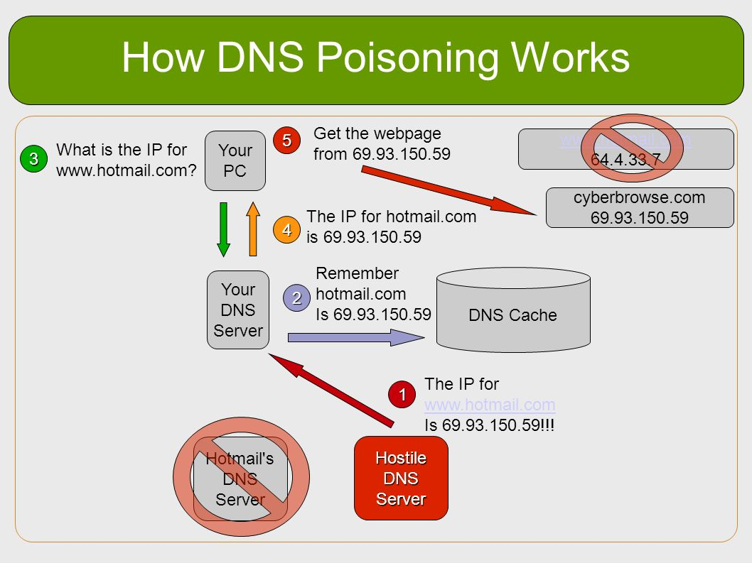 How DNS Poisoning Works