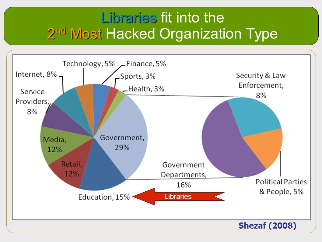 Libraries fit into the 2nd Most Hacked Organization Type