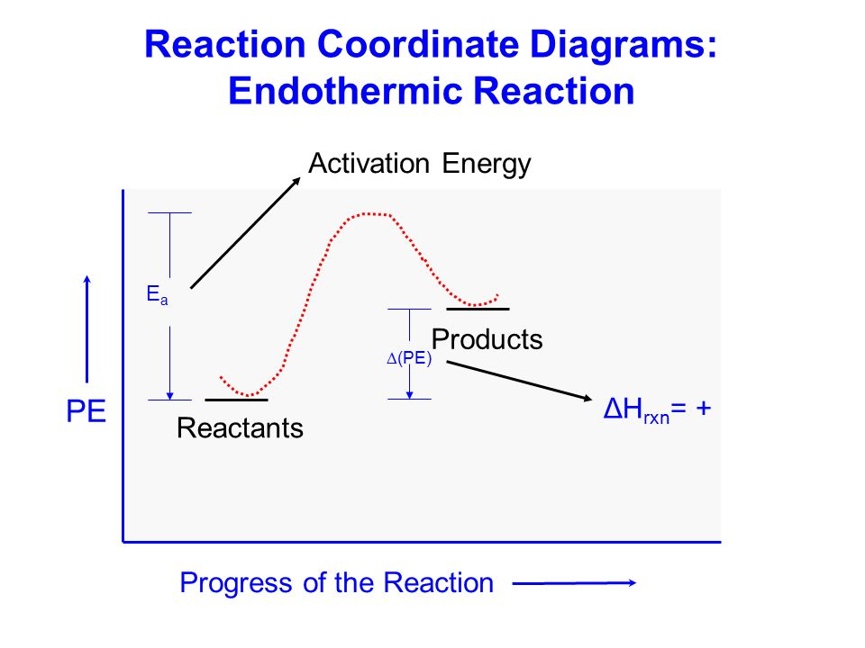 enthalpy of acid base reaction Use the formula for enthalpy change for the reaction of an acid and base to produce 1mol of water dh=mc(dt)/n where h = enthalpy m = mass of system c = specific heat capacity of system t = temperature of system n = number of moles reacted.
