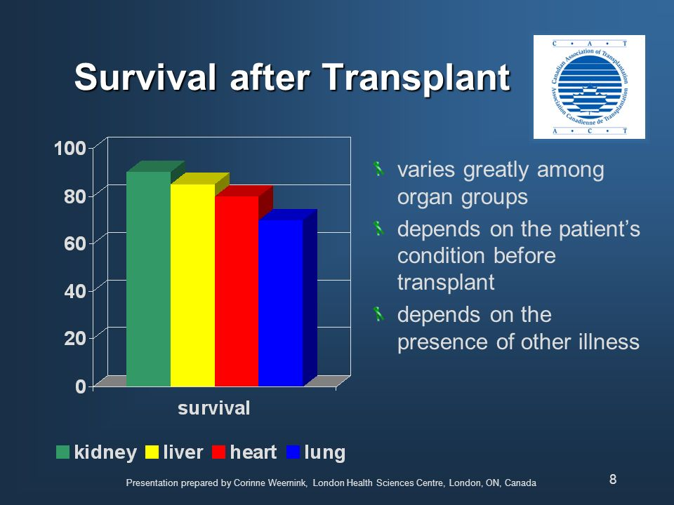 Survival after Transplant