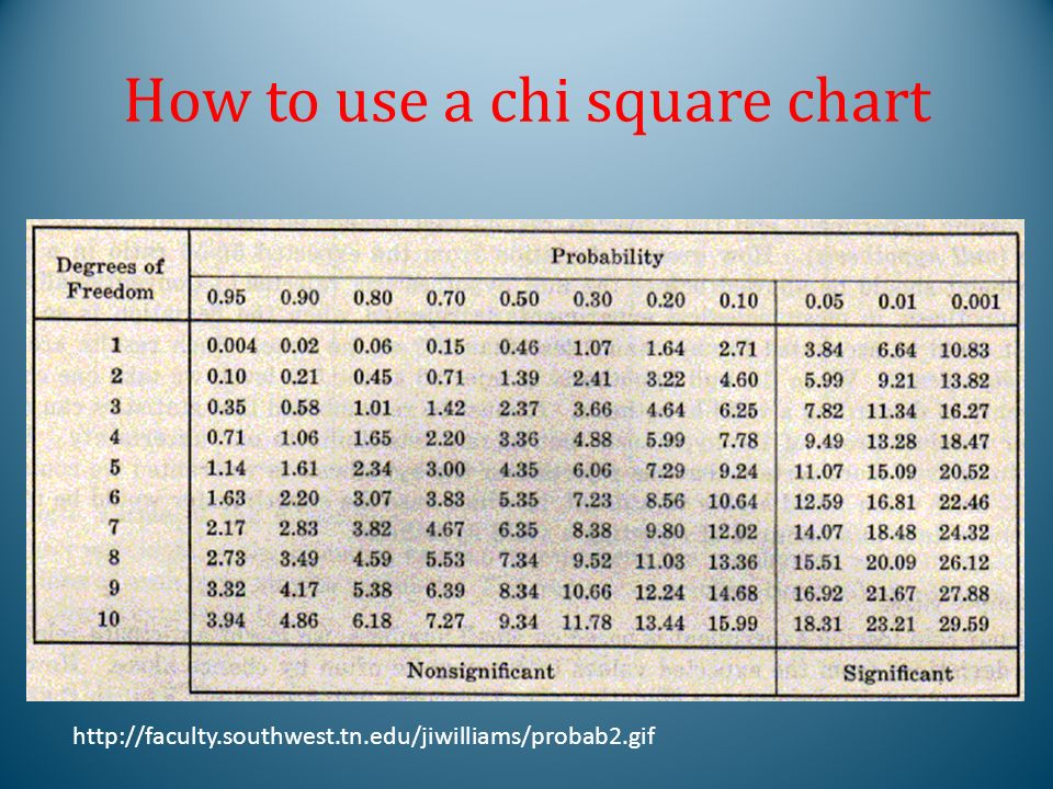 6 How To Use A Chi Square Chart