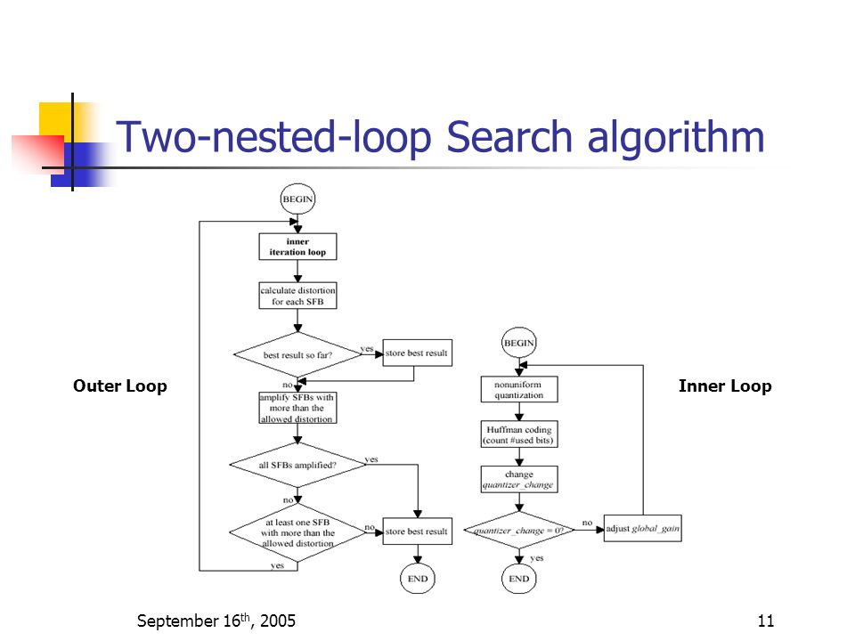 Two-nested-loop Search algorithm