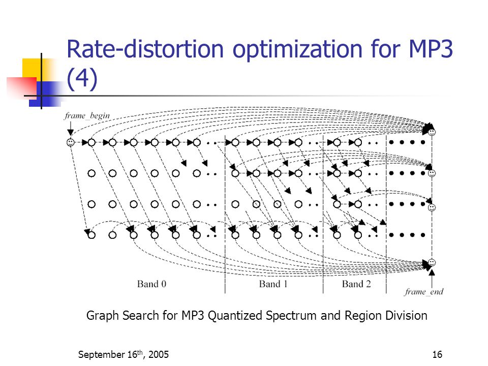 Rate-distortion optimization for MP3 (4)