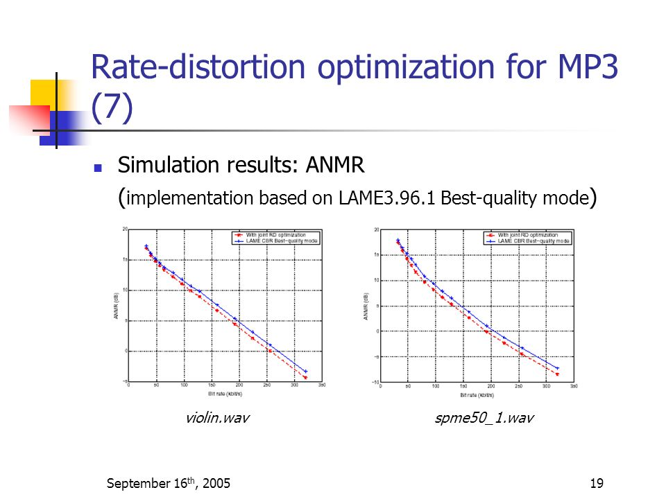 Rate-distortion optimization for MP3 (7)