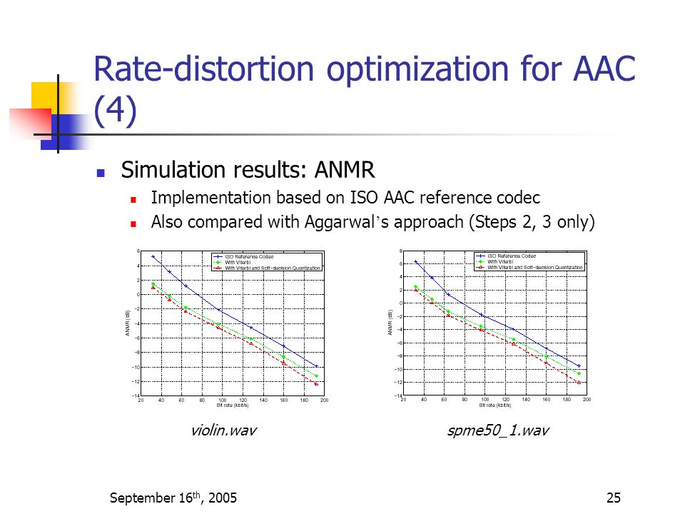 Rate-distortion optimization for AAC (4)