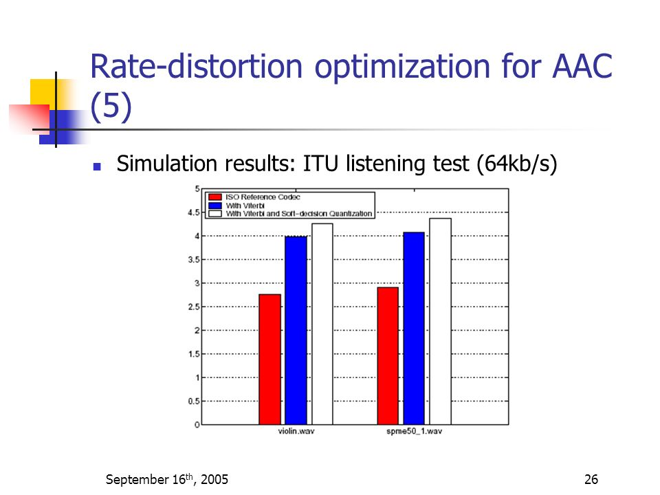 Rate-distortion optimization for AAC (5)