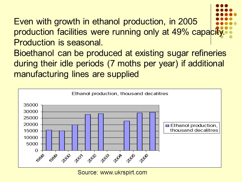 Even with growth in ethanol production, in 2005 production facilities were running only at 49% capacity. Production is seasonal.