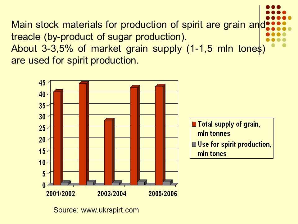 Main stock materials for production of spirit are grain and treacle (by-product of sugar production).