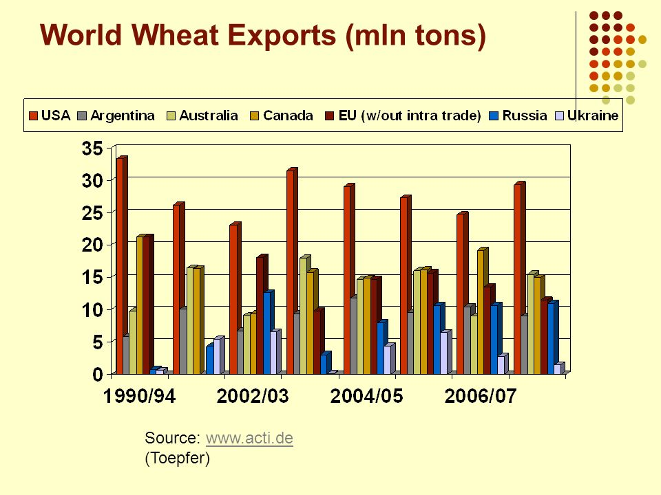 World Wheat Exports (mln tons)