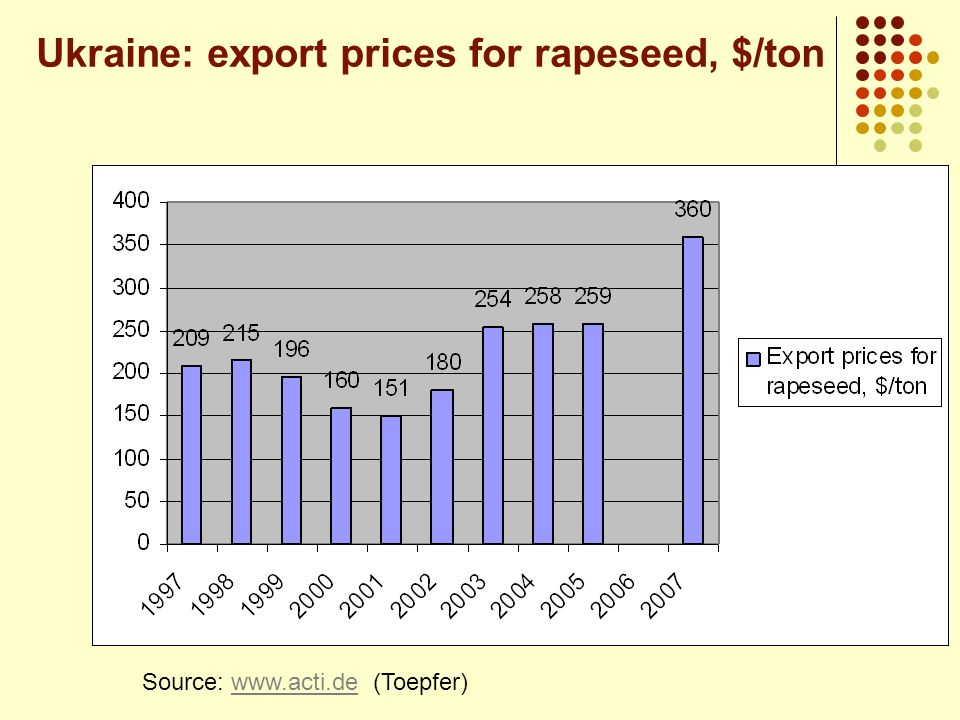 Ukraine: export prices for rapeseed, $/ton